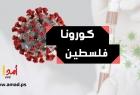 """الصحة الفلسطينية: 11 حالة وفاة و2100 إصابة بـ """"كورونا"""" خلال الـ 24 ساعة الأخيرة"""