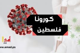 """الصحة الفلسطينية: تسجيل 9 حالات وفاة و247 إصابة جديدة بـفيروس """"كورونا"""""""
