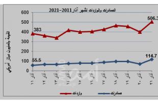 الإحصاء الفلسطيني: انخفاض عدد رخص الأبنية بنسبة 18% في الربع الأول 2021