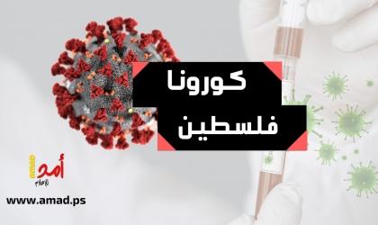 """الصحة الفلسطينية: 17 حالة وفاة و1703 إصابات جديدة بـ""""كورونا"""" في الضفة وقطاع غزة"""