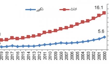 الإحصاء وصندوق الأمم المتحدة للسكان يستعرضان أوضاع السكان في فلسطين